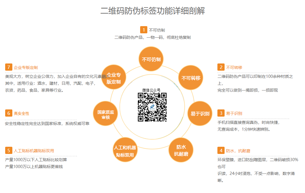 微商必备:二维码防伪控价系统