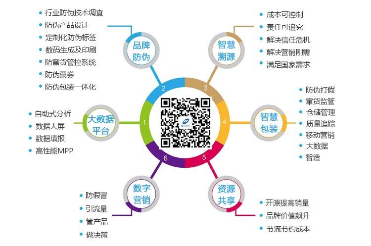 广东企业为什么要选择二维码防伪