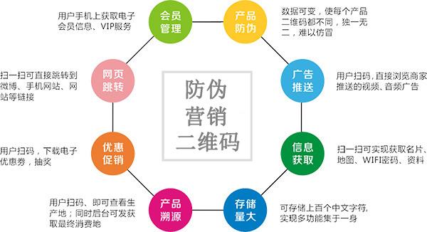 企业和商家使用产品二维码防伪查询系统的有哪些价值?