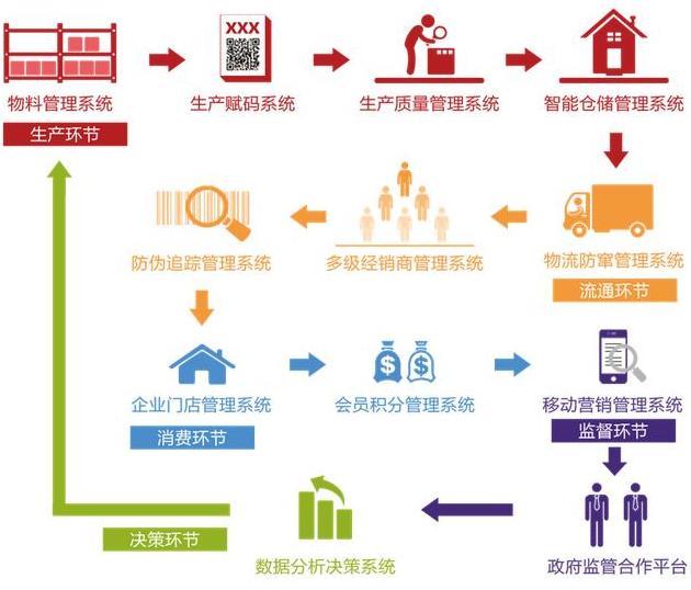 广东二维码防伪做的好的有哪些?