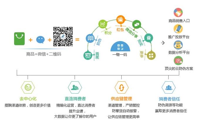 微信二维码防伪系统能为企业带来哪些优势?