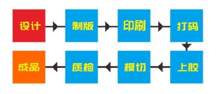 产品二维码防伪码的制作流程有哪些步骤?