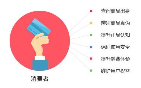 二维码防伪查询系统如何帮助企业防止产品窜货?
