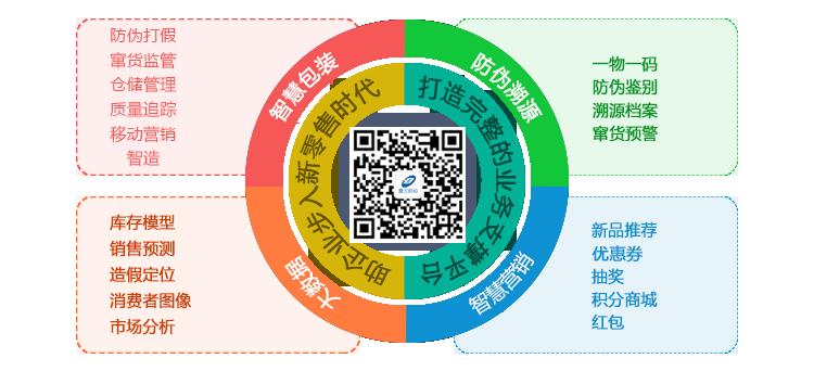 企业量身定制的二维码防伪标签能为企业带来哪些价值